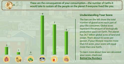 Sustainability Score