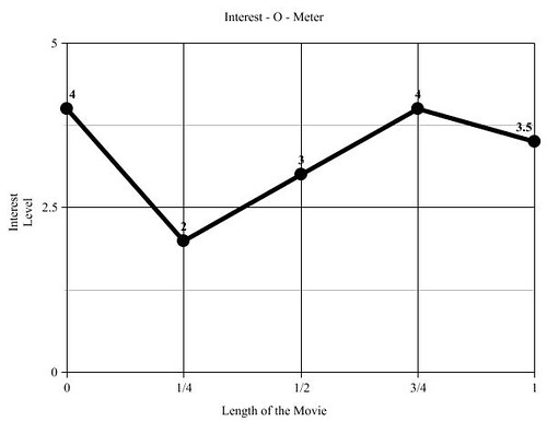 Interest levels during the movie