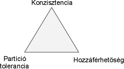 CAP háromszög