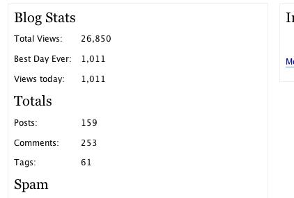 Bristol Blogger - stats