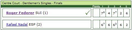 Wimbledon 2007 Gentlemen's Singles Final