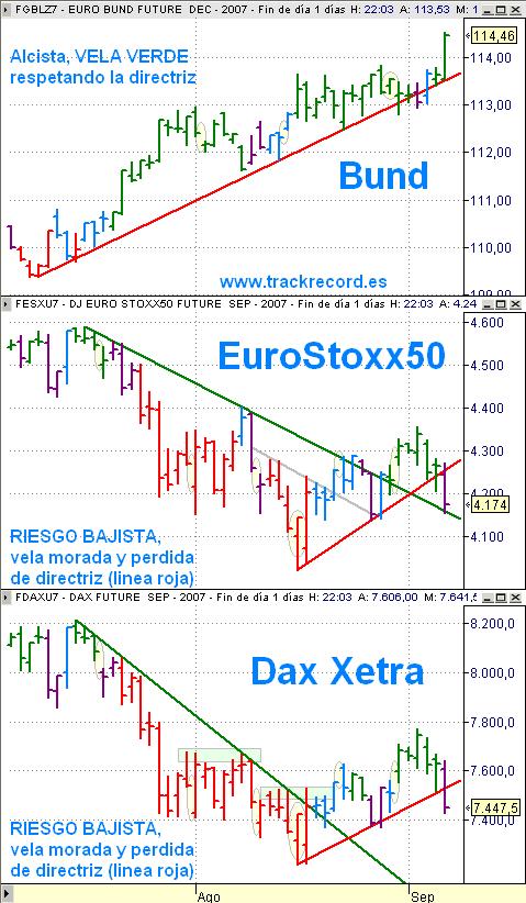 Estrategia 10 septiembre, alerta EuroStoxx50 (vela morada), Dax Xetra (vela morada) y Bund (vela verde)