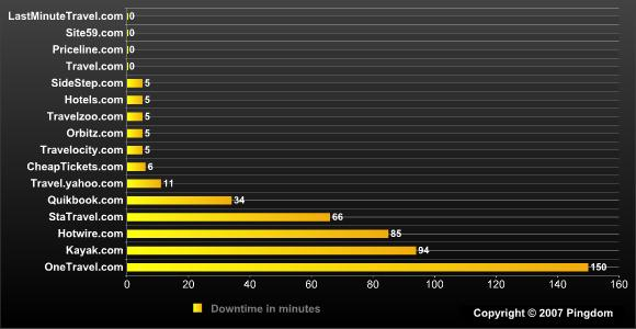 Uptime chart of travel websites