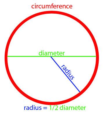 pipillowdiagram