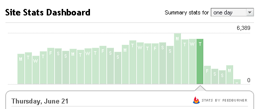 gráfico de estadística de visitas
