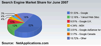 Search Engine Market Share for June 2007
