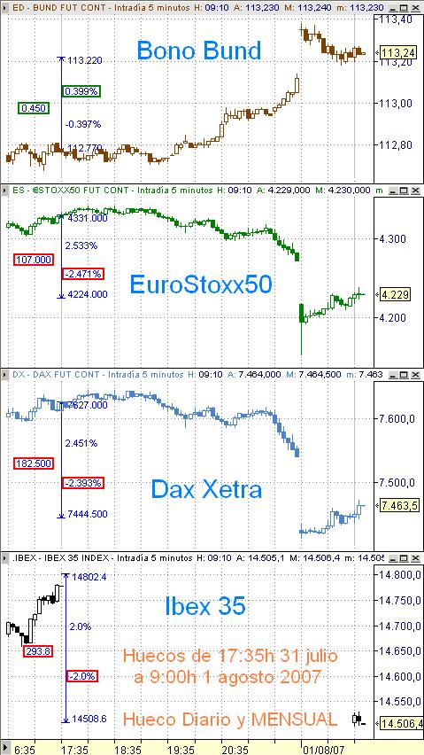 Indices Europa, EuroStoxx50, Dax Xetra, Bund e Ibex35, gap mensual