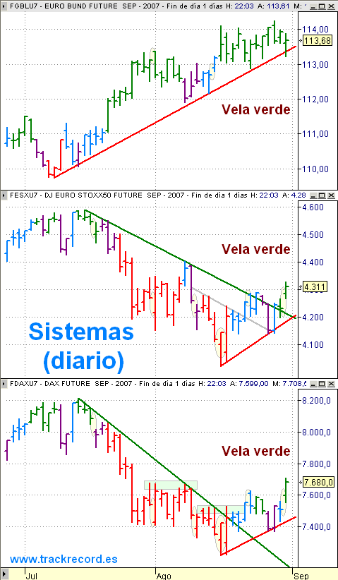 Estrategia Eurex 3 septiembre, seguimiento EuroStoxx50 (vela verde), Dax Xetra (vela verde) y Bund (vela verde)