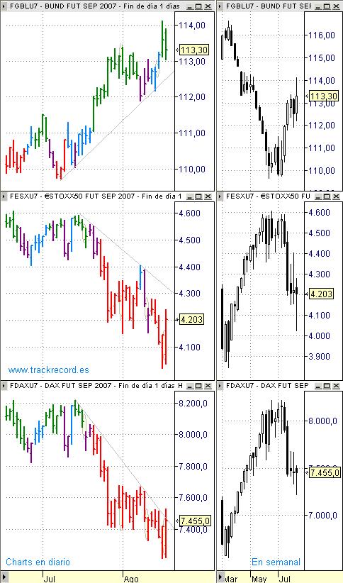 Estrategia Eurex 20 agosto, seguimiento diario y perspectiva semanal EuroStoxx50 (vela roja), Dax Xetra (vela roja) y Bund (vela verde)