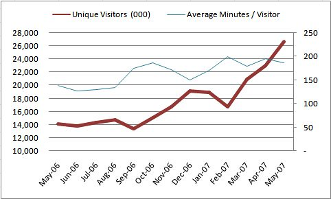Facebook.com visitor trends