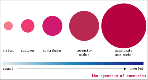 Spectrum of Community
