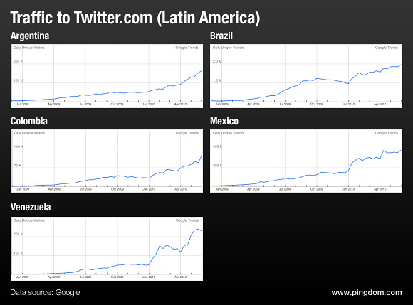 Traffic to Twitter.com from Latin American countries