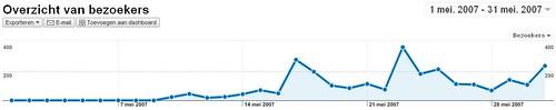 overzicht bezoekers 200705