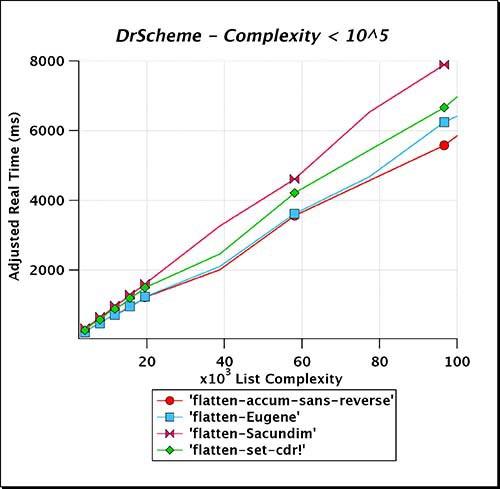DrScheme_Complexity_LT_e05