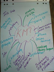 Participants feedback - Focus Group Impact Assessment of KM programmes