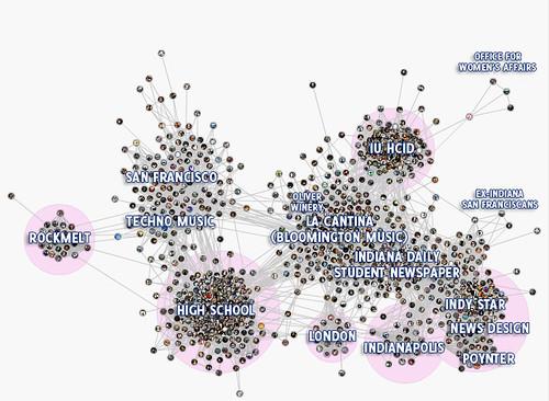 My Social Graph
