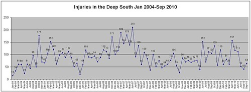 Injuries2004-sep2010