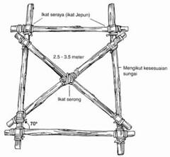 Membina penyokong jambatan
