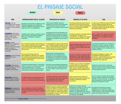el paisaje social