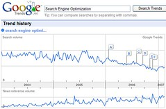 Searches for Search Engine Optimization in Google Trends