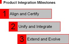ProductIntegrationMileStones