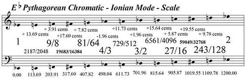 EFlatPythagoreanChromaticIonianMode