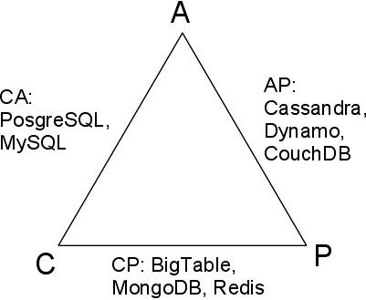 A tárolók elhelyezkedése a CAP háromszögön
