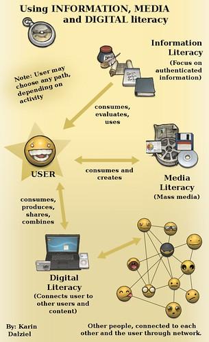 Information Media and Digital Literacy