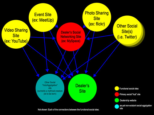 Social inter-networking diagram