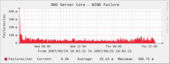 DNS failures