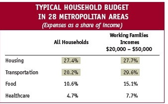 Typical Household Budget in 28 Metropolitan areas