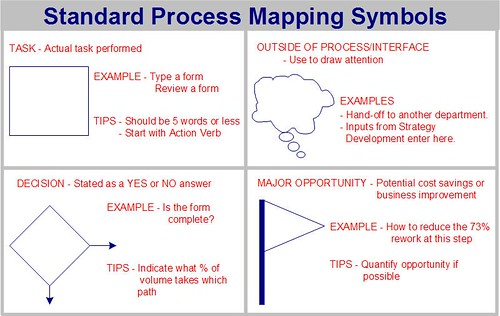 Creating A Rough Draft Of A Process Map - How to draw a process map