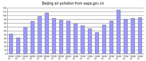 Marvelous Beijing Air Quality Chart