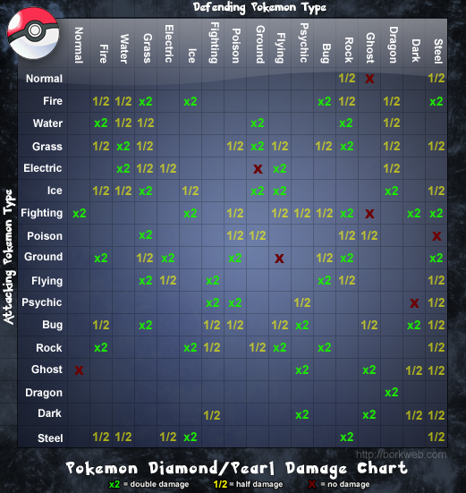 Pokemon Diamond/Pearl Damage Chart