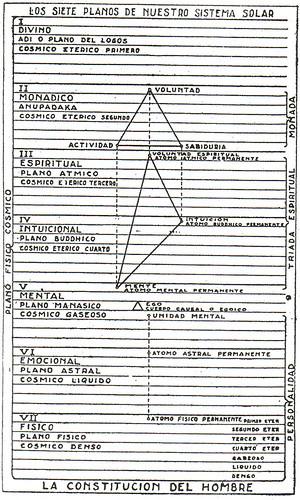 INICIACION HUMANA Y SOLAR - Los siete planos de nuestro sistema solar - Maestro Djwhal Khul