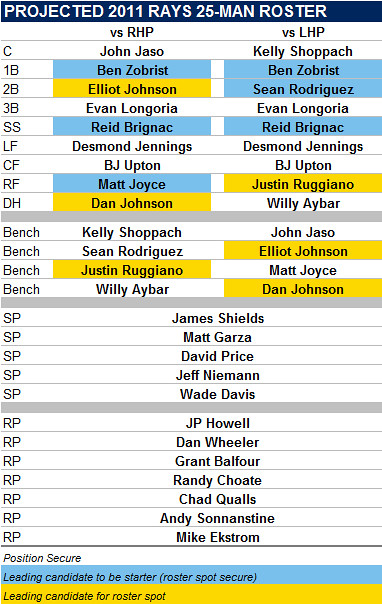 Projected 2011 Tampa Bay Rays 25-Man Roster