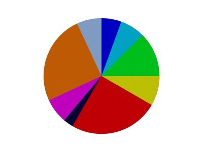 pie.chart