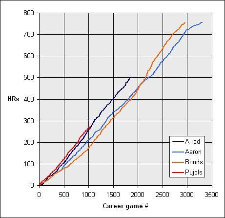 Hank+Aaron+Stats+Almanac