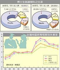 台灣博士生就讀類科之比率