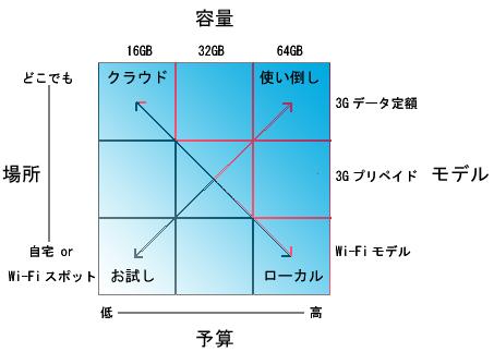 iPad_model