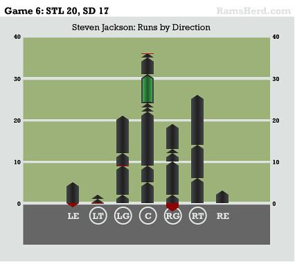 Infoshot: Game-6-steven-jackson-runs