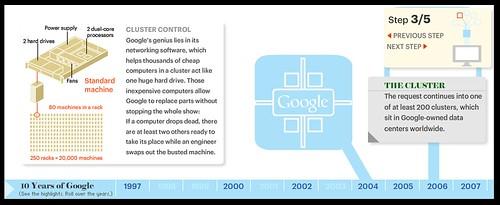 Come lavora Google