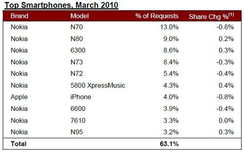 Top Smart Phones India