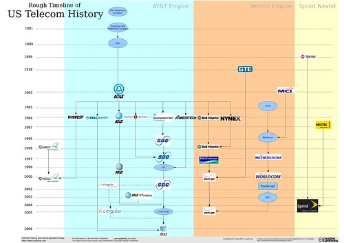 Rough Timeline of US Telecom History
