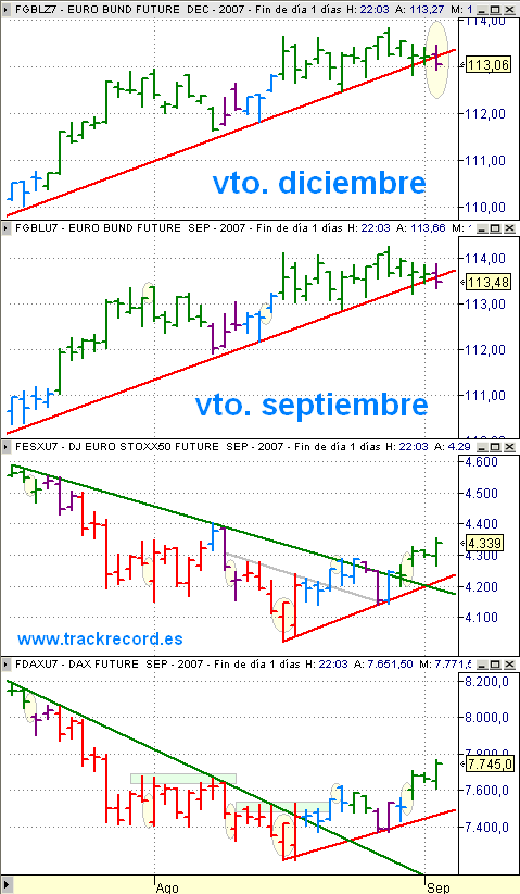 Estrategia Eurex 5 septiembre, seguimiento EuroStoxx50 (vela verde), Dax Xetra (vela verde) y alerta Bund (vela morada)