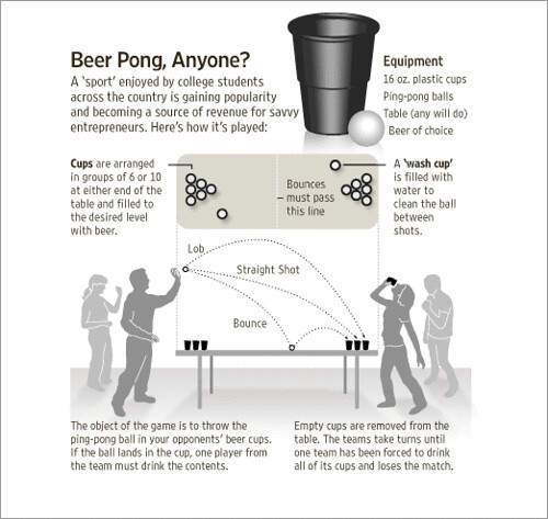 how to prepare and play the popular drinking game beer pong Chug n play is your source for popular we have games like beer pong add this role-playing drinking game to your next game night with friends # beer.