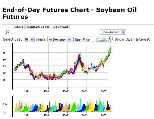soybean prices 1997 - 2007
