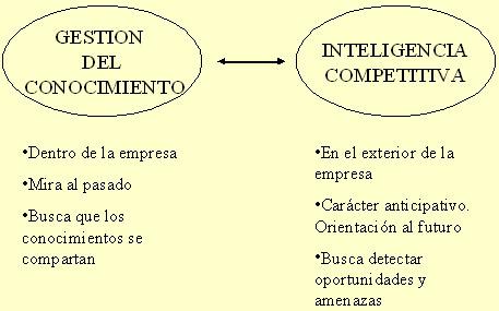 Diferencia entre gestión del conocimiento e inteligencia competitiva según Pere Escorsa