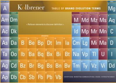 branding periodic table