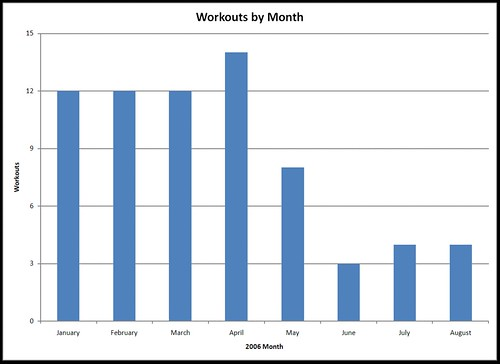 2006 Workouts by Month